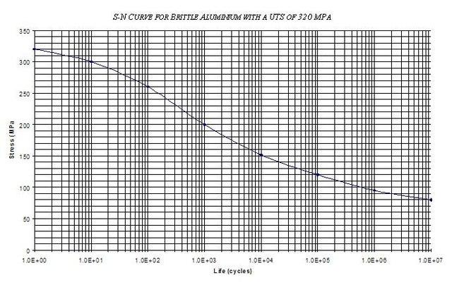 640px-BrittleAluminium320MPA_S-N_Curve