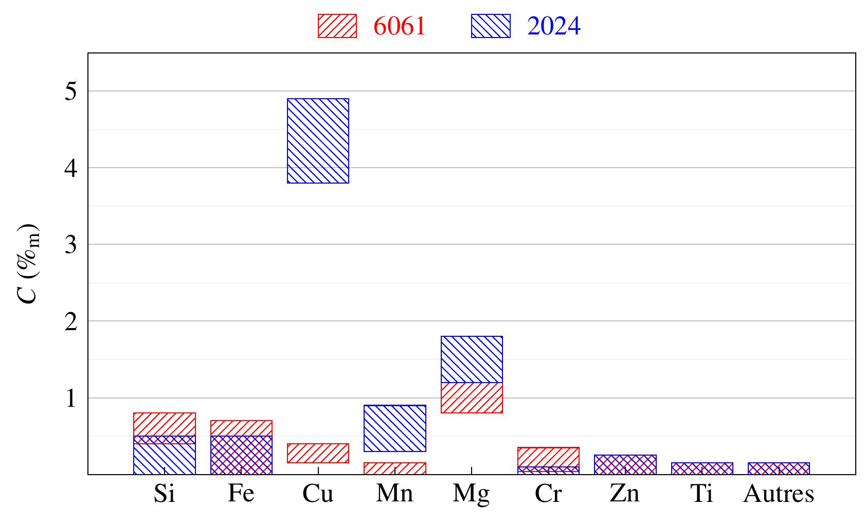 Composition des alliages d'aluminium 6061 et 2024